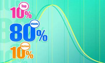 Normal Bell Curve for better marks